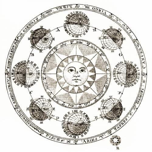 Astrologija – Planetarni sati