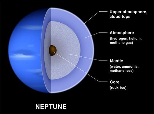 Neptun – Uticaj tranzita